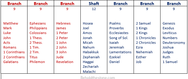 Seven-column table in which each column corresponds to one specific arm of the golden candlestick. The font of the text in the table columns has been colored blue and red to signify the 4-3 divisional schema after which the candlestick has been patterned. The text in the four columns furthest to the right (corresponding to the first three branches and shaft of the candlestick) are colored blue, while the text of the three columns on the right is colored red. In each of the six table columns corresponding to the six branches of the golden candlestick are listed 9 books of the Bible (corresponding to the 9 decorative ornaments on each branch of the golden candlestick). In the center column corresponding to the shaft of the golden candlestick are listed 12 books of the Bible (corresponding to the 12 decorative ornaments which adorned the shaft). Thus what we have in the golden candlestick is a complete picture of the Holy Bible as exemplified in the Protestant biblical canon. The four columns corresponding to the first three branches plus the central shaft of the candlestick contain the 39 books of the Old Testament (colored in blue font), while the remaining three branches contain the 27 books of the New Testament (colored in red font).