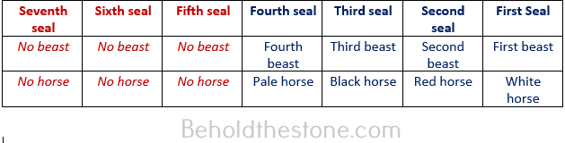 Seven column table in which each column corresponds to one of the seven arms of the golden candlestick. This table charts the pattern manifest in John's description of the seven seals in order to demonstrate how the book of Revelation bears witness of the 4-3 divisional schema of the golden candlestick.