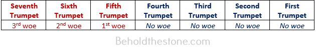 Seven column table in which each column corresponds to one of the seven arms of the golden candlestick. This table charts the pattern exemplified in the seven trumpets of the book of Revelation in order to demonstrate how the 4-3 divisional schema of the golden candlestick is present yet again in the book of Revelation.