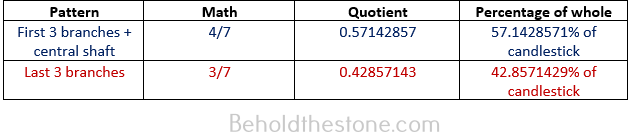Table showing the math of the 4-3 divisional schema after which the golden candlestick was patterned:  4/7 = 57.1428571% of the golden candlestick 3/7 = 42.857143% of the golden candlestick