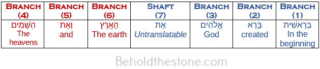 Seven column where each column represents one of the seven arms of the golden candlestick. The table contains only one row. The seven Hebrew words of Genesis 1:1 (and their translations) are arranged in the columns according to which specific arm of the golden candlestick that they each correspond to within the design schema. The table utilizes a blue-red color scheme on the text of the table to make the 4-3 divisional schema of the golden candlestick plain.
