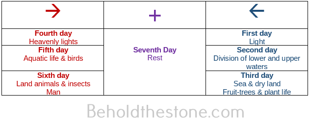 Three column table showing how the seven days of Creation are patterned.