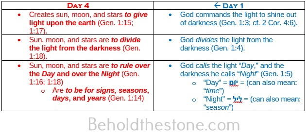 Comparative table showing how the works created on Day 1 prophetically foreshadows the works created on Day 4. This illustrates the Principle of Form and Fulfillment, which is introduced to the reader by the seven days of Creation and their bilateral symmetry.