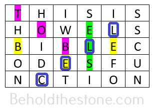 """Text grid of the example sentence """"This is how ELS Bible codes function"""", with words found at equidistant letter sequences highlighted."""