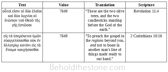 Table showing two numerically equivalent verses in the Greek New Testament (Revelation 11:4, and 2 Corinthians 10:16). Due to the parallels in their textual content, this numerical equivalency is strong evidence for Greek Isopsephy being utilized by the divine hand to establish cryptic prophetic connections in the New Testament.