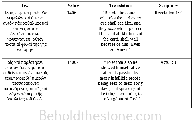 Table showing two numerically equivalent verses in the Greek New Testament (Revelation 1:7, and Acts 1:3). Due to the parallels in their textual content, this numerical equivalency is strong evidence for Greek Isopsephy being utilized by the divine hand to establish cryptic prophetic connections in the New Testament.