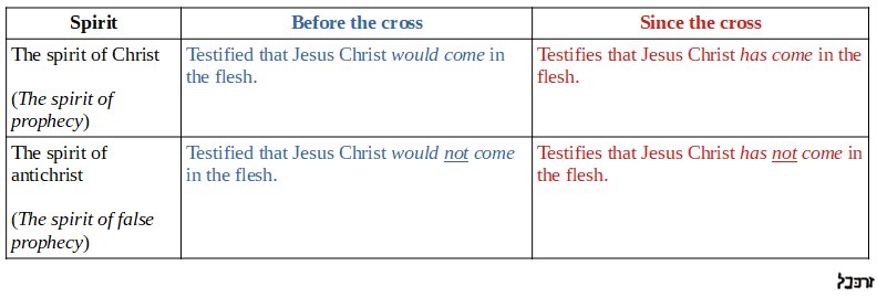 Comparative table which demonstrates how the spirit of Christ (the spirit of prophecy) and the spirit of Antichrist (the spirit of false prophecy) each functioned before and after the coming of Jesus.