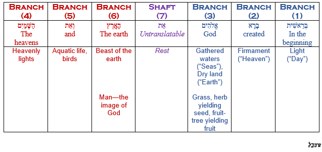 Seven column table where each column corresponds to one of the seven arms of the golden candlestick. In this table the works God created on each of the seven days of creation are charted in the columns according to which arm of the golden candlestick they correspond to. Likewise the seven Hebrew words of Genesis 1:1 are charted in their respective columns in a separate row, to show how each of the seven Hebrew words of Genesis 1:1 functions as a microcosmic foreshadowing of the specific day of creation that occupies the same column.