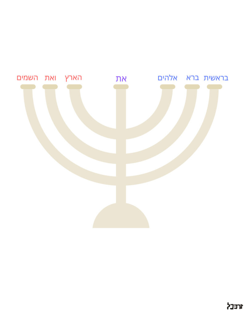 Illustration of the golden candlestick with the seven Hebrew words of Genesis 1:1 charted above their assigned lamps.