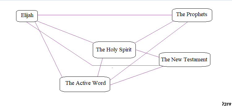 An example of a very basic logograph, which visually charts the spiritual relationships that exist between a particular set of constructs within the Logos.
