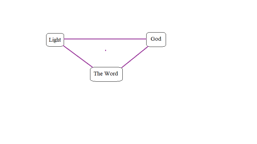 """Logograph charting the relations that exists within the Logos between the constructs of """"Light"""" and """"God,"""" and """"The Word."""""""