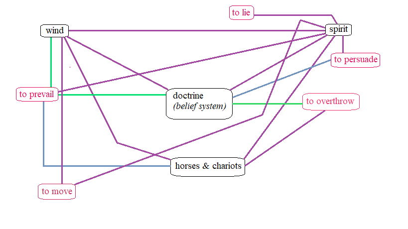"""Updated logograph charting the spiritual relation between the construct of """"wind"""" and the new associated verb """"to move""""; as well as the spiritual relation between the construct of """"spirit"""" and the new associated verb """"to move."""" Both of these new spiritual relations are represented by purple lines, indicating that they were affirmed by Scripture."""