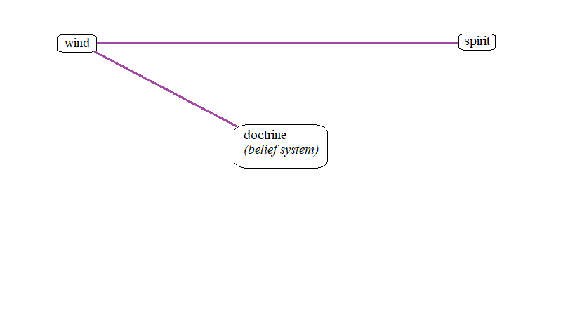 """Updated version of the previous logograph charting the new spiritual relation between the constructs of """"wind"""" and """"doctrine."""" The new spiritual relation is represented by a purple line indicating that it was affirmed by Scripture."""