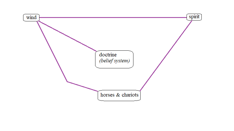 """Updated logograph charting new spiritual relations between the constructs of """"wind"""" and """"horses & chariots"""", as well as """"spirit"""" and """"horses & chariots."""" Both of these new spiritual relations are represented by purple lines indicating that it was affirmed by Scripture."""
