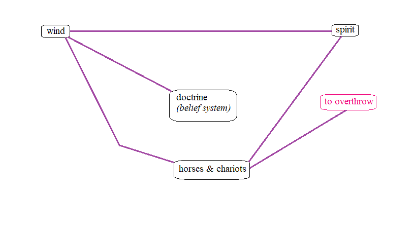 """Updated logograph charting new spiritual relation between the construct of """"horses and chariots"""" and the confirmed associated verb """"to overthrow."""" The new spiritual relation is represented by a purple line indicating that it was affirmed by Scripture."""