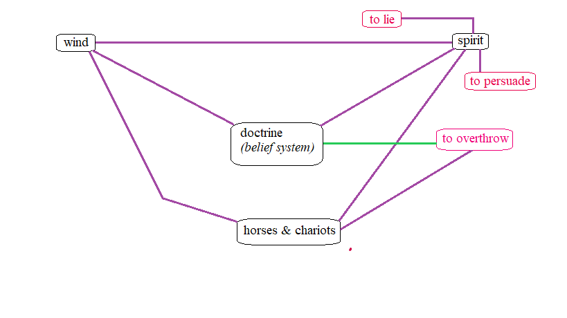 """Updated logograph charting the spiritual relation between the construct of """"spirit"""" and the construct of """"doctrine, as well as the spiritual relations between the construct of """"spirit"""" and the associated verbs """"to persuade"""" and """"to lie."""" All three of these new spiritual relations are represented by purple lines indicating that they were affirmed by Scripture."""