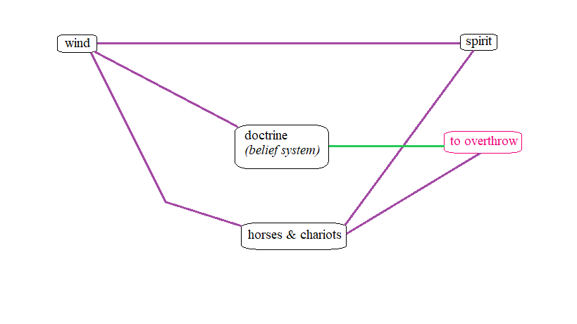 """Updated logograph charting the new spiritual relation between the construct of """"doctrine"""" and the associated verb """"to overthrow."""" Unlike previous spiritual relations which are colored purple to indicate that they are confirmed by Scripture, this spiritual relation between the construct of """"doctrine"""" and the associated verb """"to overthrow"""" is colored green to indicate that it was confirmed by figurative language thanks to the Deuteronomy 30:14 principle (the Active Word), rather than by Scripture (the Written Word)."""