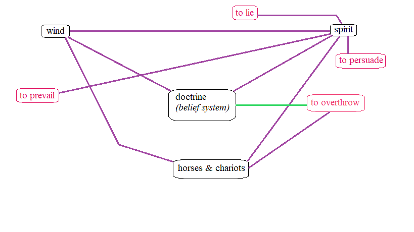 """Updated logograph charting the spiritual relation between the construct of """"spirit"""" and the associated verb """"to prevail."""" The new spiritual relation is represented by a purple line indicating that it was affirmed by Scripture."""