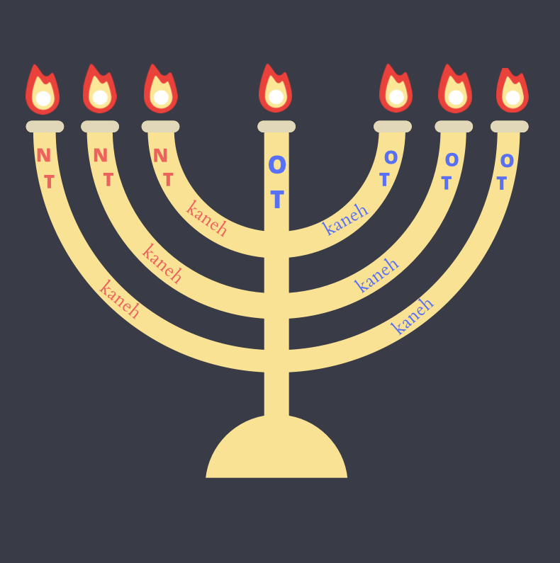 """Illustration of the golden candlestick. The first three branches plus the shaft are labeled """"OT"""" in blue font to signify that they represent the Old Testament, while the remaining three branches are labeled """"NT"""" in red font to signify that they represent the New Testament."""