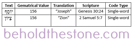 """Table documenting an alphanumeric code in the Bible occurring between """"Joseph"""" and """"Zion."""" Both names add up to exactly 156 when all of their containing Hebrew letters are summed."""