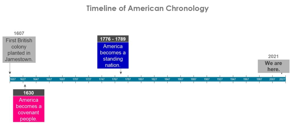 Chronological timeline showing how America became a covenant people long before she became a standing nation.