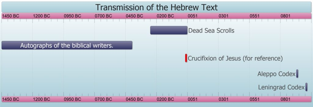 Timeline showing how far removed our medieval Masoretic Manuscripts are from the Dead Sea Scrolls and the original autographs of the writers of the Hebrew Old Testament.