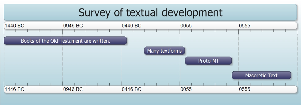 Timeline which summarizes the textual transmission of the Hebrew Old Testament, from the original autographs until the Masoretic text.