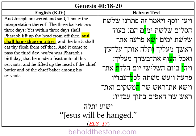 Screenshot of a two-column table documenting a Type 1 ELS Bible code in Genesis 40:18-20. In the right-hand column the Hebrew text is shown with the letters comprising the ELS code highlighted in green. In the left-handed column the English translation of the passage is supplied, with the line that is particularly relevant to the ELS code highlighted in yellow.