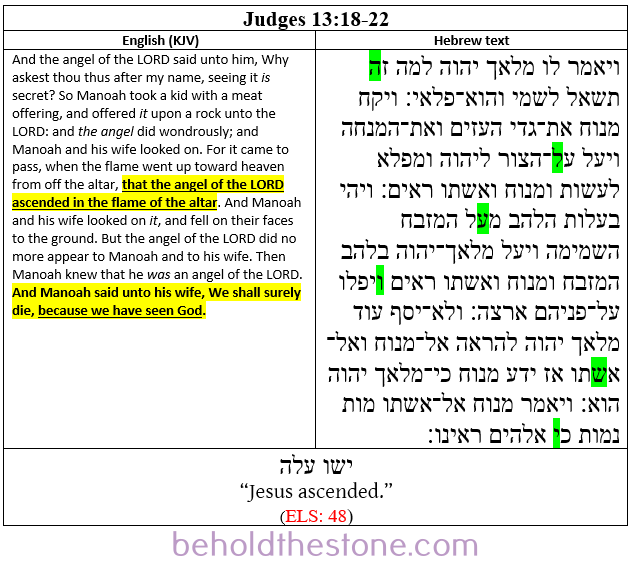 Screenshot of a two-column table documenting a Type 1 ELS Bible code in Judges 13:18-22. In the right-hand column the Hebrew text is shown with the letters comprising the ELS code highlighted in green. In the left-handed column the English translation of the passage is supplied, with the line that is particularly relevant to the ELS code highlighted in yellow.