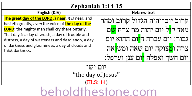 Screenshot of a two-column table documenting a Type 1 ELS Bible code in Zephaniah 1:14-15. In the right-hand column the Hebrew text is shown with the letters comprising the ELS code highlighted in green. In the left-handed column the English translation of the passage is supplied, with the line that is particularly relevant to the ELS code highlighted in yellow.
