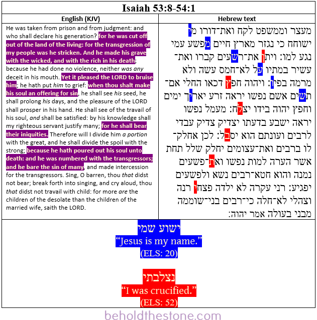 Isaiah 53:8-54:1 in the original Hebrew text, with the two encoded statements of the Bible code of Isaiah 53 (encoded at twenty level interval skips) highlighted in blue and red.