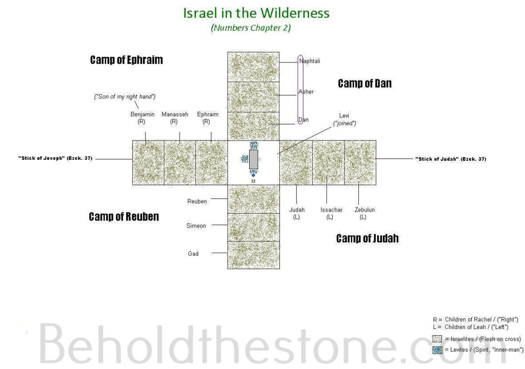 An aerial view of what Israel's camp in the wilderness looked like, according to Numbers chapter 2. The camp formed the shape of a cross, with the camp of Judah (consisting of the tribes of Judah, Issachar, and Zebulun) forming the right cross-bar (corresponding to the left arm and hand); the camp of Reuben (consisting of the tribes of Reuben, Simeon, and Gad) forming the vertical shaft corresponding to the legs and feet, the camp of Ephraim (consisting of the tribes of Ephraim, Manasseh, and Benjamin) forming the left cross-bar (corresponding to the right-arm and hand); and the camp of Dan (consisting of the tribes of Dan, Asher, and Naphtali forming the part of the vertical shaft corresponding to the upper-torso. The tribe of Levi is encamped around the tabernacle which is geographically located right in the center of the four camps.